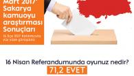 Zeki Toçoğlu;'Sakarya'daki evet oyunun oranı 71,2'dir.