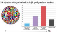 Türkiye'nin Teknoloji ile İmtihanı