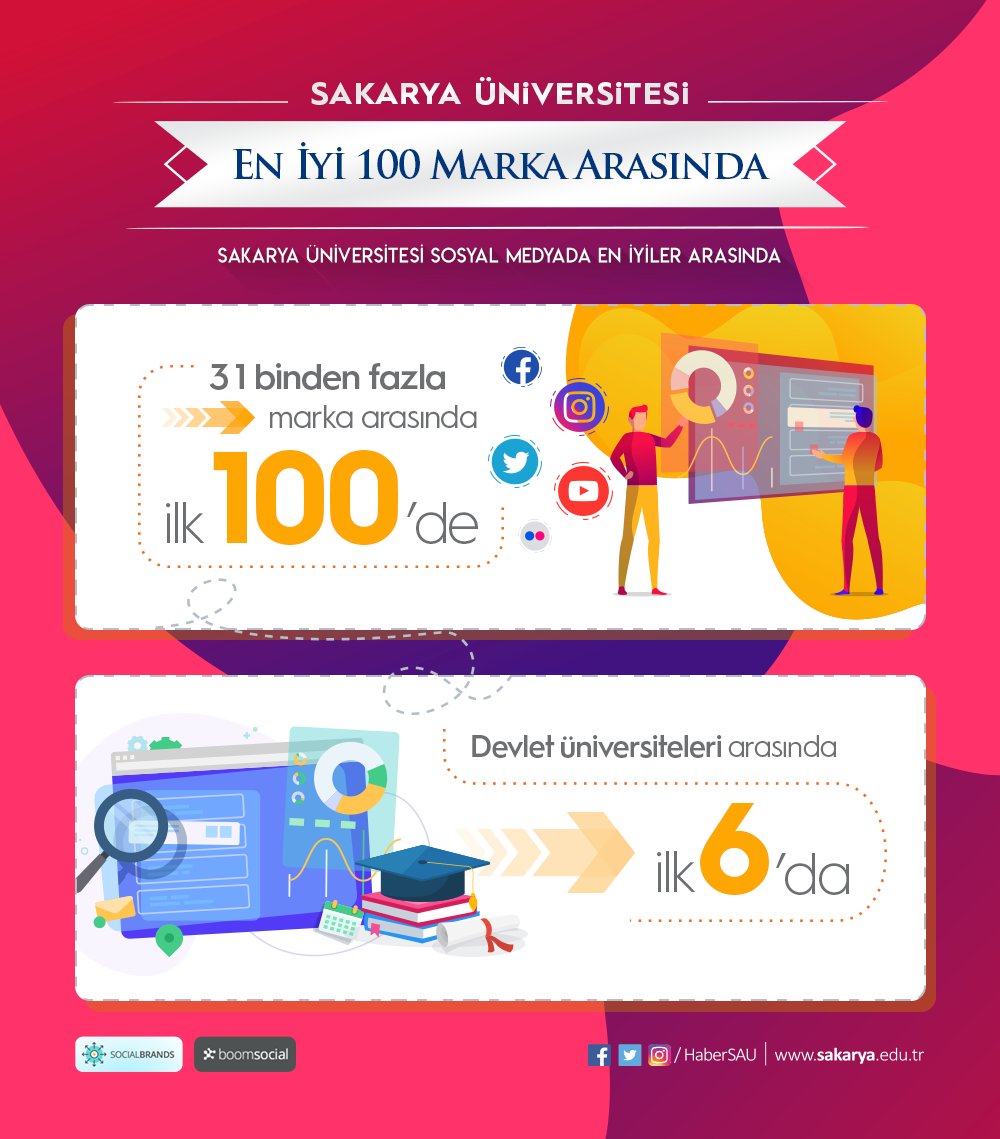 SAÜ Sosyal Medyada İlk 100'de
