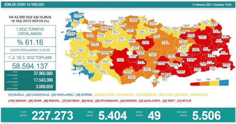'Bugün 5.404 yeni vaka,49 yeni ölüm.'