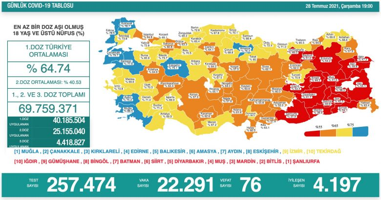 'Bugün 22.291 yeni vaka,76 yeni ölüm'