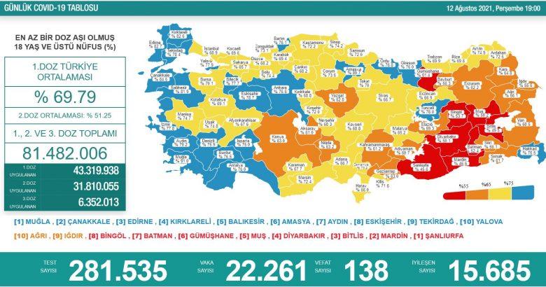 'Bugün 22.261 yeni vaka,138 yeni ölüm'