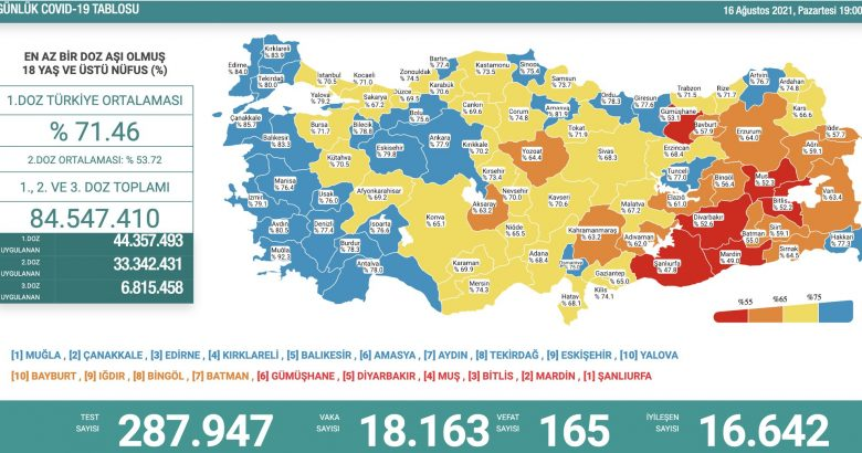 'Bugün 18.163 yeni vaka,165 yeni ölüm'