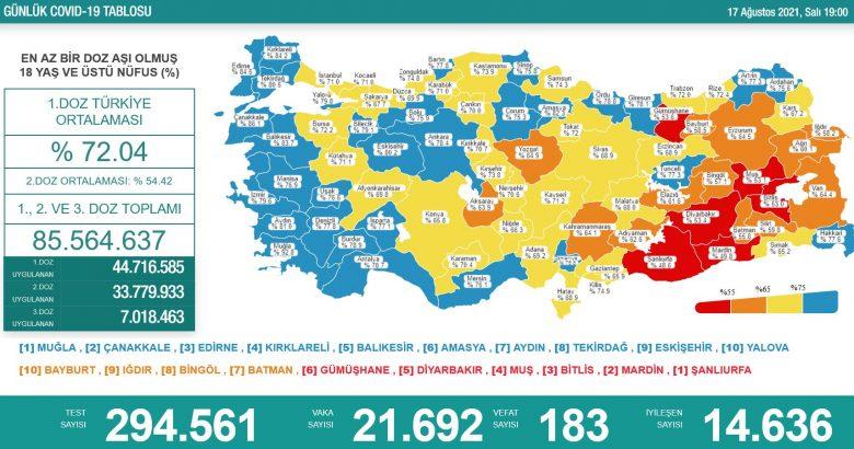 'Bugün 21.692 yeni vaka,183 yeni ölüm'