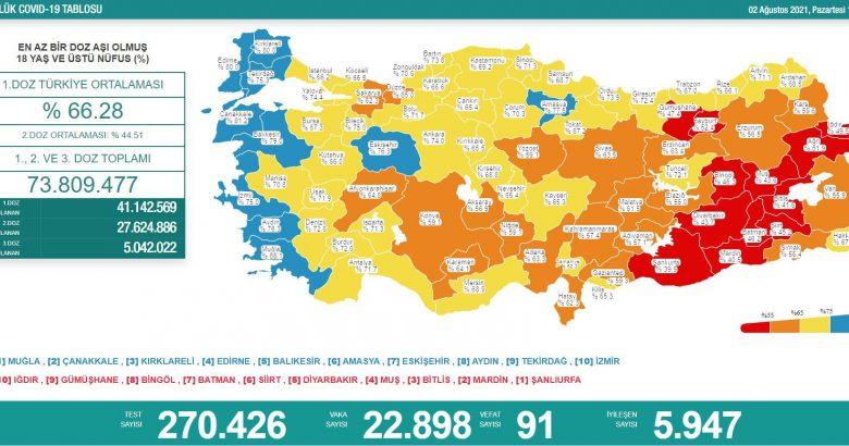 'Bugün 22.898 yeni vaka,91 yeni ölüm'