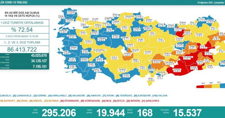 'Bugün 19.944 yeni vaka,168 yeni ölüm'