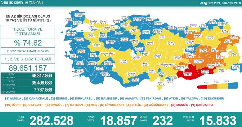 'Bugün 18.857 yeni vaka,232 yeni ölüm'