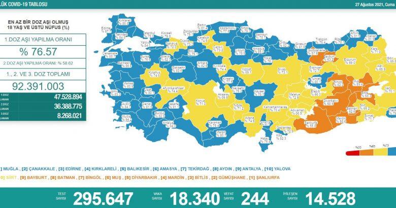 'Bugün 18.340 yeni vaka,244 yeni ölüm'