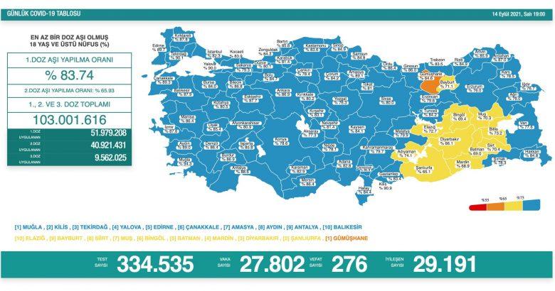 'Bugün 27.802 yeni vaka,276 yeni ölüm'
