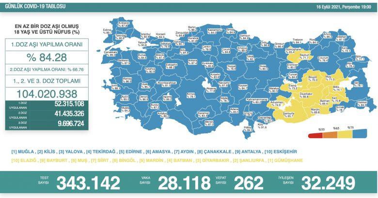 'Bugün 28.118 yeni vaka,262 yeni ölüm'