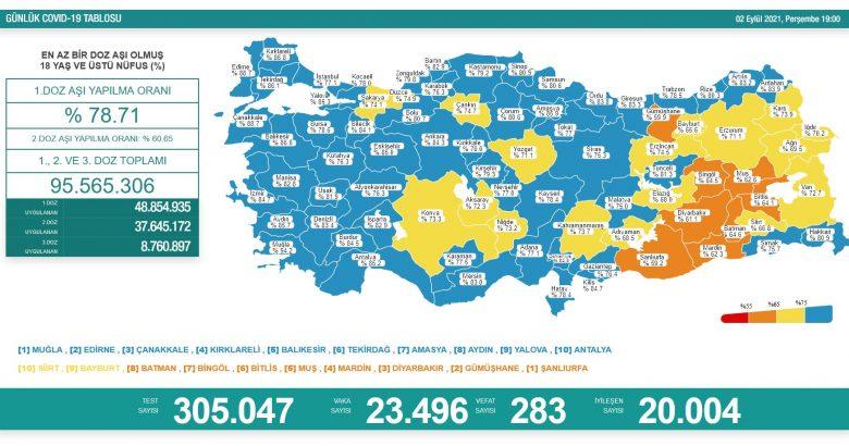 'Bugün 23.496 yeni vaka,283 yeni ölüm'