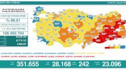 'Bugün 28.168 yeni vaka,242 yeni ölüm'