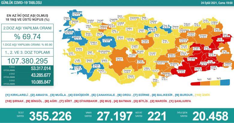 'Bugün 27.197 yeni vaka,221 yeni ölüm'