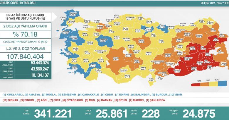 'Bugün 25.861 yeni vaka,228 yeni ölüm'
