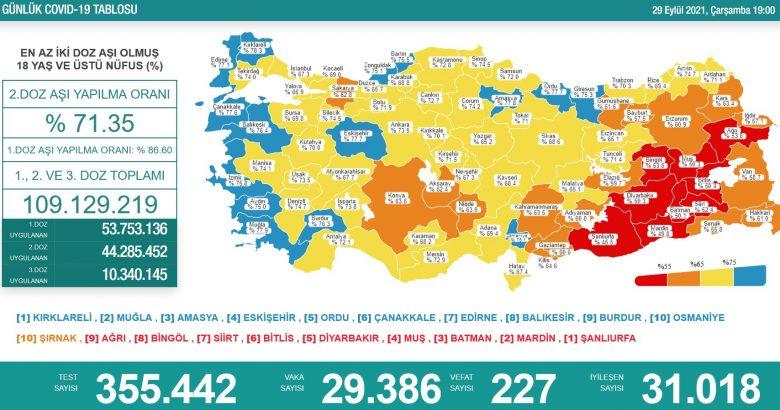 'Bugün 29.386 yeni vaka,227 yeni ölüm'