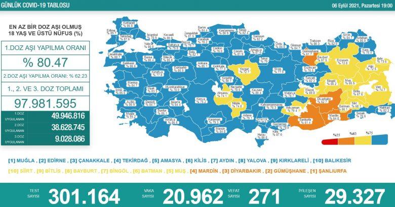 'Bugün 20.962 yeni vaka,271 yeni ölüm'