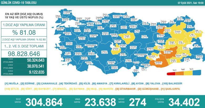 'Bugün 23.638 yeni vaka,274 yeni ölüm'