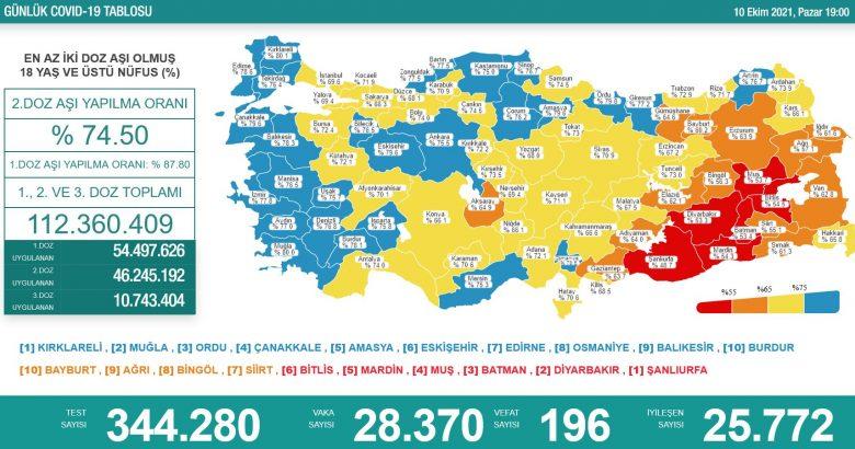 'Bugün 28.370 yeni vaka,196 yeni ölüm'