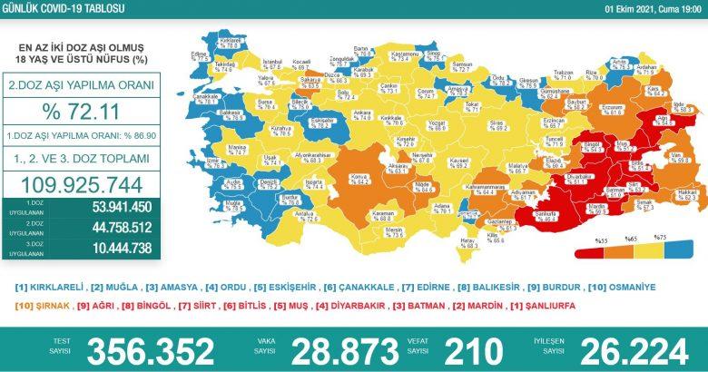 'Bugün 28.873 yeni vaka,210 yeni ölüm'