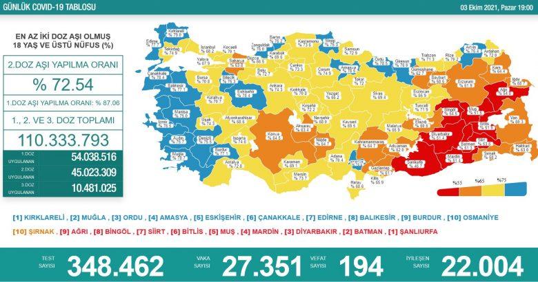 'Bugün 27.351 yeni vaka,194 yeni ölüm'