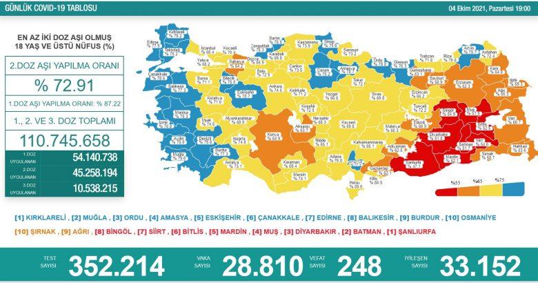 'Bugün 28.810 yeni vaka,248 yeni ölüm'