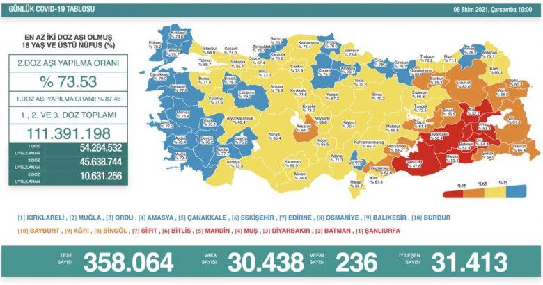 'Bugün 30.438 yeni vaka,236 yeni ölüm'