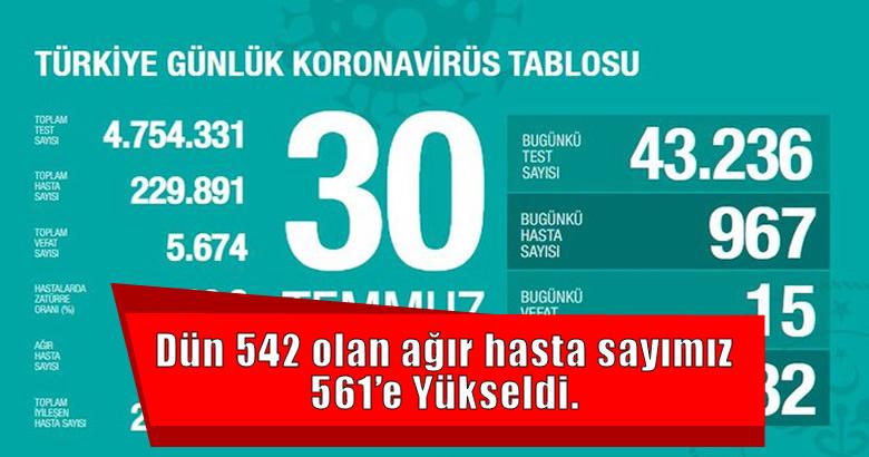 Dün 542 olan ağır hasta sayımız 561'e Yükseldi.