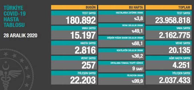 'Bugün tespit edilen 2.816 yeni hastamız var. '