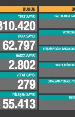 'Bugün tesbit edilen 2.802 yeni hastamız var'