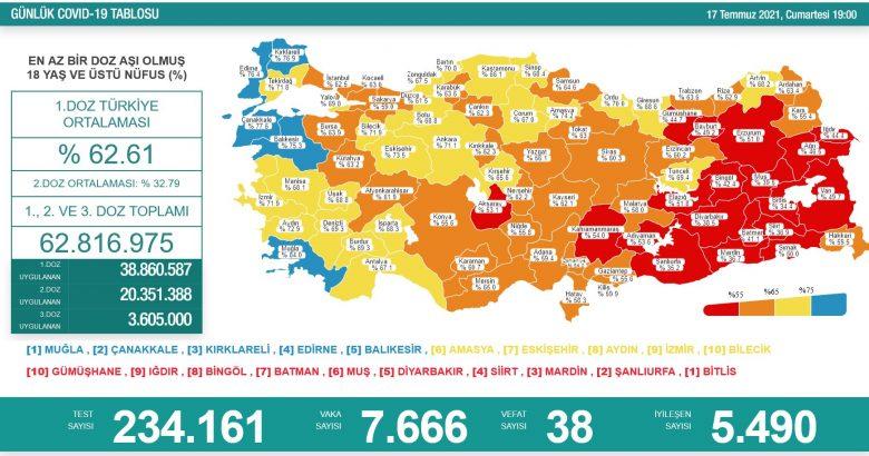 'Bugün 7.666 yeni vaka,38 yeni ölüm.'