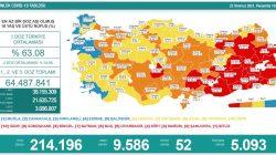 'Bugün 9.586 yeni vaka,52 yeni ölüm'