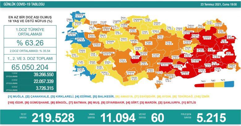 'Bugün 11.094 yeni vaka,60 yeni ölüm'