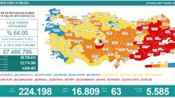 'Bugün 16.809 yeni vaka,63 yeni ölüm'