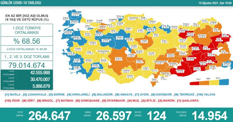 'Bugün 26.597 yeni vaka,124 yeni ölüm'
