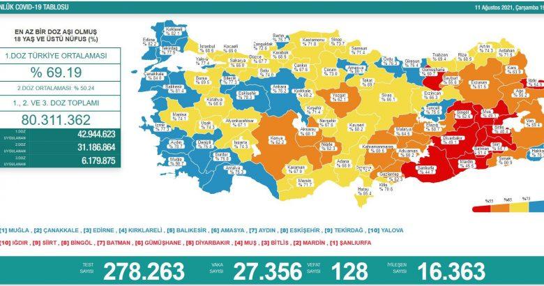 'Bugün 27.356 yeni vaka,128 yeni ölüm'