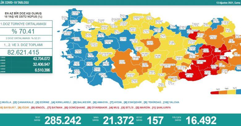 'Bugün 21.732 yeni vaka,157yeni ölüm'