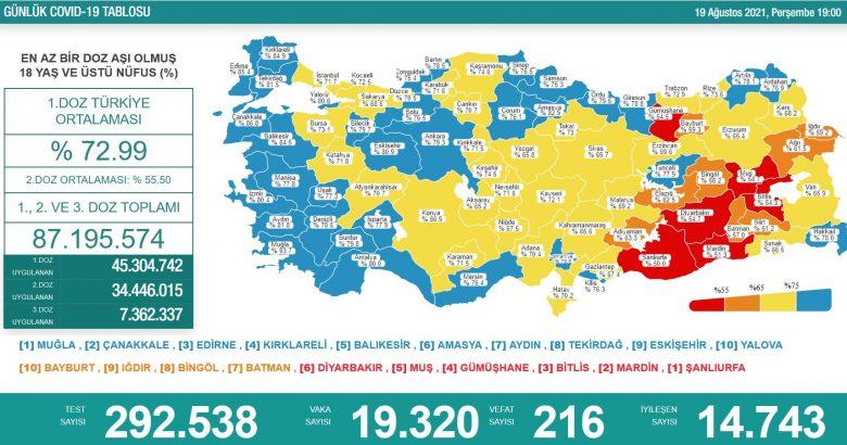 'Bugün 19.320 yeni vaka,216 yeni ölüm'