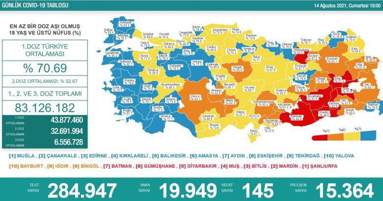 'Bugün 19.949 yeni vaka,145 yeni ölüm'