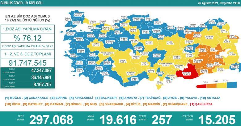 'Bugün 19.616 yeni vaka,257 yeni ölüm'