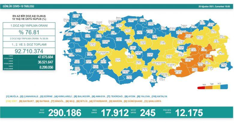 'Bugün 17.912 yeni vaka,245 yeni ölüm'