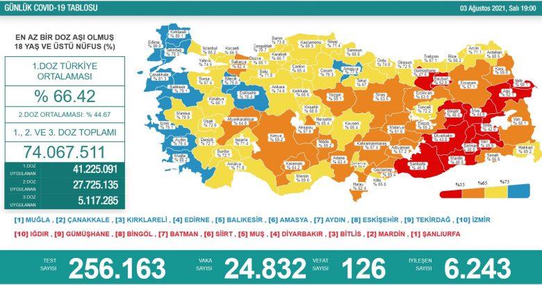 'Bugün 24.832 yeni vaka,126 yeni ölüm'