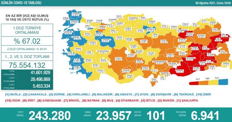 'Bugün 23.957 yeni vaka,101 yeni ölüm'