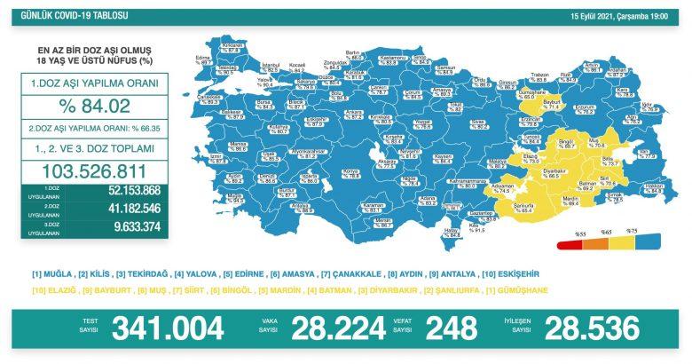 'Bugün 28.224 yeni vaka,248 yeni ölüm'
