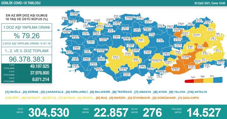 'Bugün 22.857 yeni vaka,276 yeni ölüm'