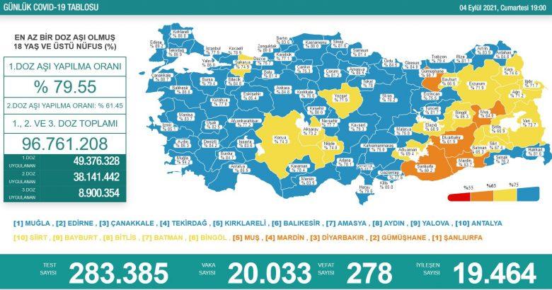 'Bugün 20.033 yeni vaka,278 yeni ölüm'