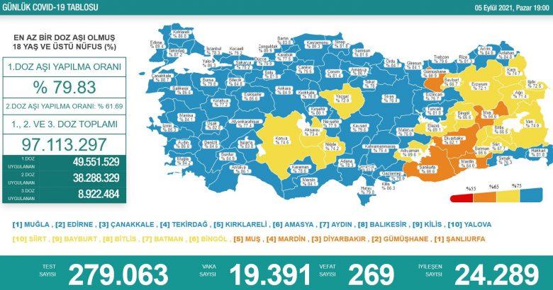 'Bugün 19.391 yeni vaka,269 yeni ölüm'