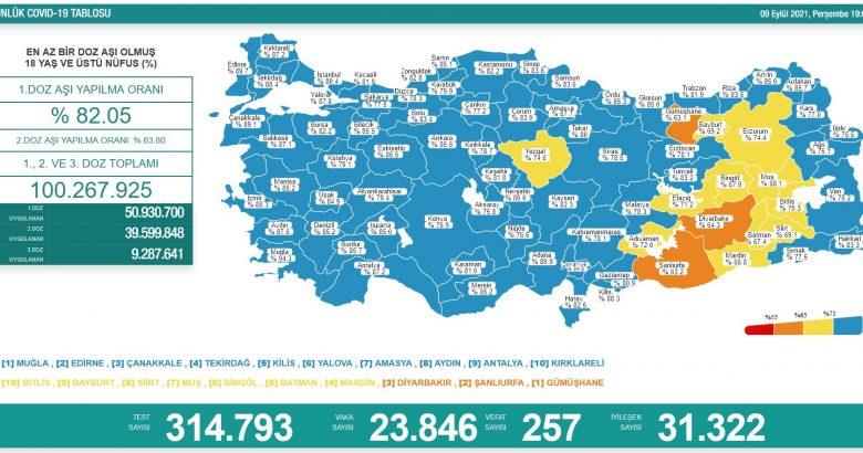 'Bugün 23.846 yeni vaka,257 yeni ölüm'