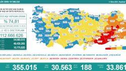 'Bugün 30.563 yeni vaka,188 yeni ölüm'