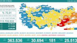 'Bugün 30.694 yeni vaka,181 yeni ölüm'