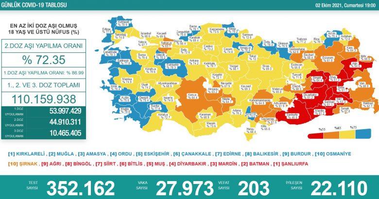 'Bugün 27.973 yeni vaka,203 yeni ölüm'